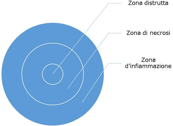 diffusione tremica